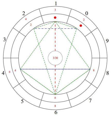 Bild für Kategorie Numeroskop